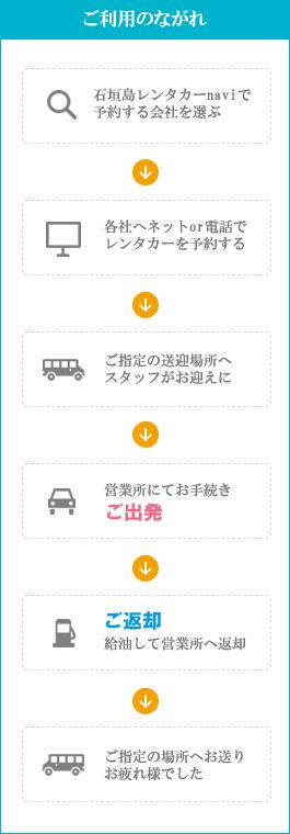 石垣島レンタカーのご利用のながれ